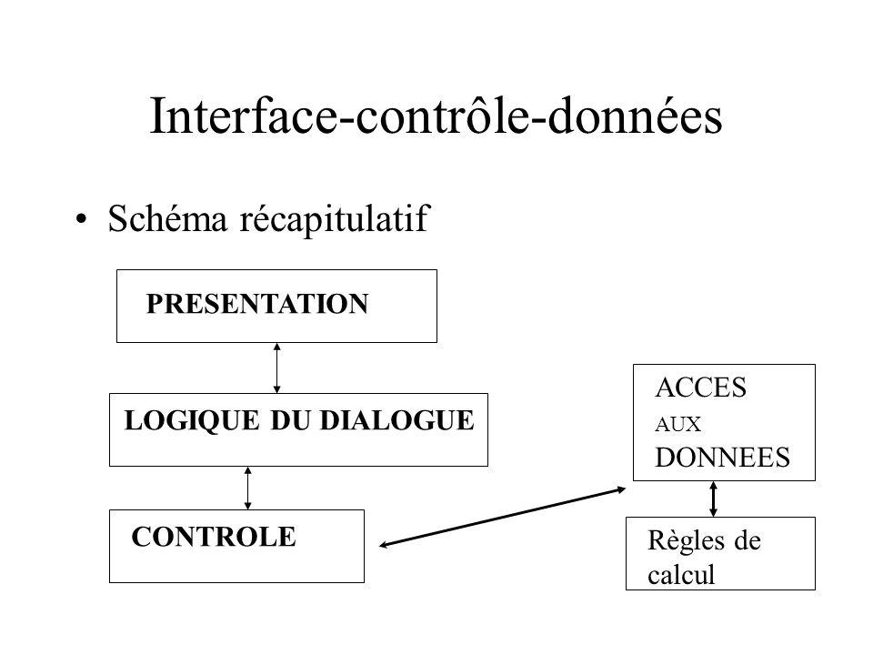 Interface-contrôle-données Schéma récapitulatif PRESENTATION LOGIQUE DU DIALOGUE CONTROLE ACCES AUX DONNEES Règles de calcul