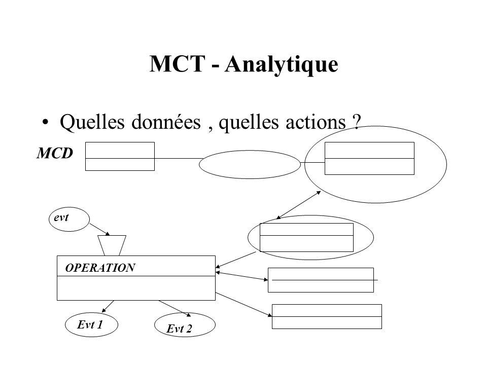 MCT - Analytique Quelles données, quelles actions OPERATION evt Evt 1 Evt 2 MCD
