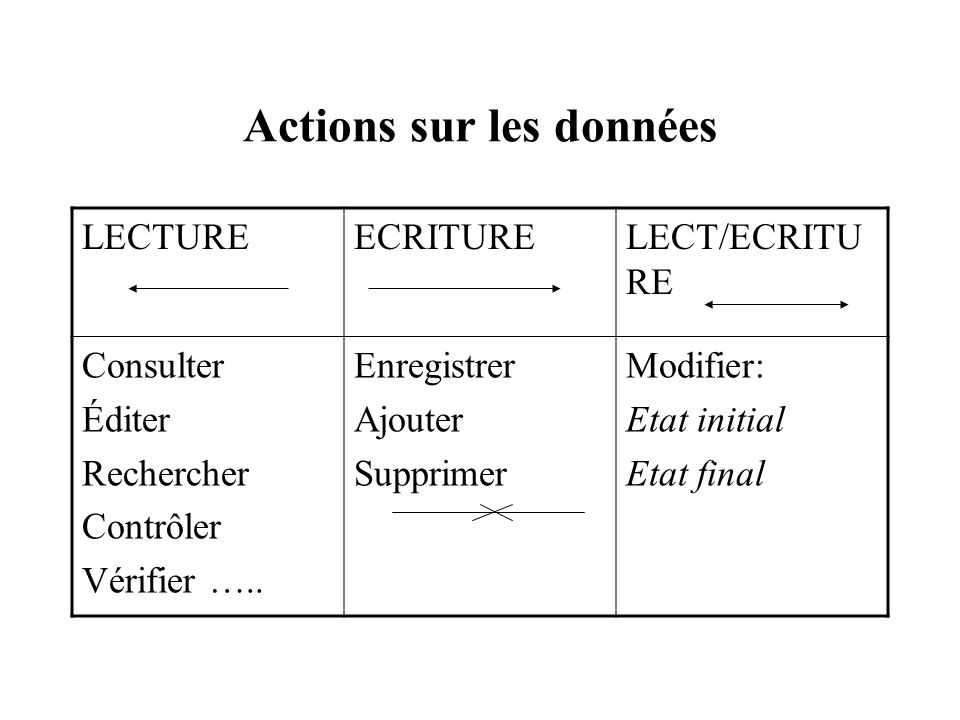 Exemple1 : le MCT