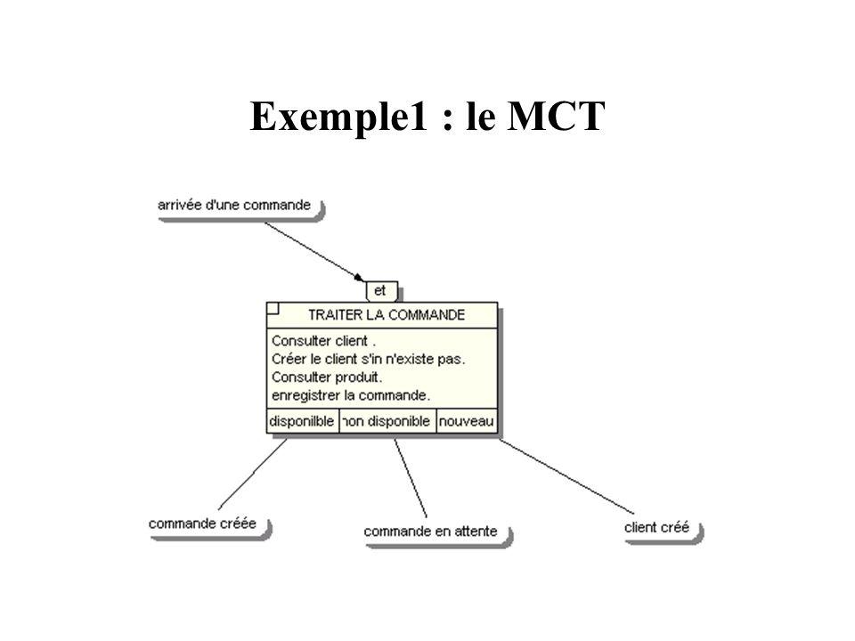 Exemple 1 : le MCD