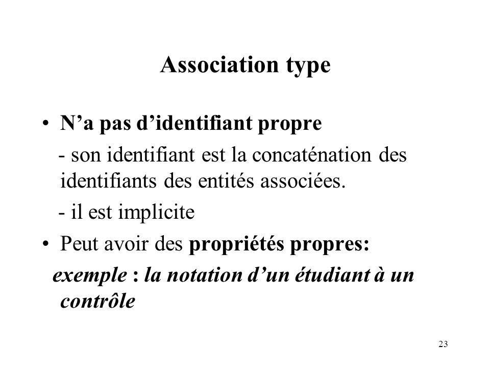 23 Association type Na pas didentifiant propre - son identifiant est la concaténation des identifiants des entités associées.