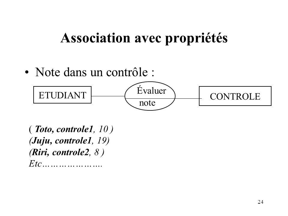 24 Association avec propriétés Note dans un contrôle : ETUDIANT CONTROLE Évaluer note ( Toto, controle1, 10 ) (Juju, controle1, 19) (Riri, controle2, 8 ) Etc………………….