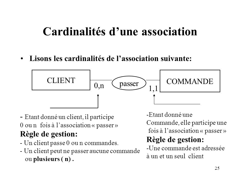 25 Cardinalités dune association Lisons les cardinalités de lassociation suivante: CLIENT COMMANDE passer 0,n 1,1 - Etant donné un client, il participe 0 ou n fois à lassociation « passer » Règle de gestion: - Un client passe 0 ou n commandes.