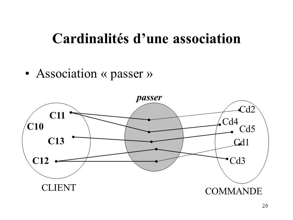 26 Cardinalités dune association Association « passer » C13 CLIENT C11 C12 Cd1 COMMANDE Cd2 Cd3 Cd4 passer Cd5 C10