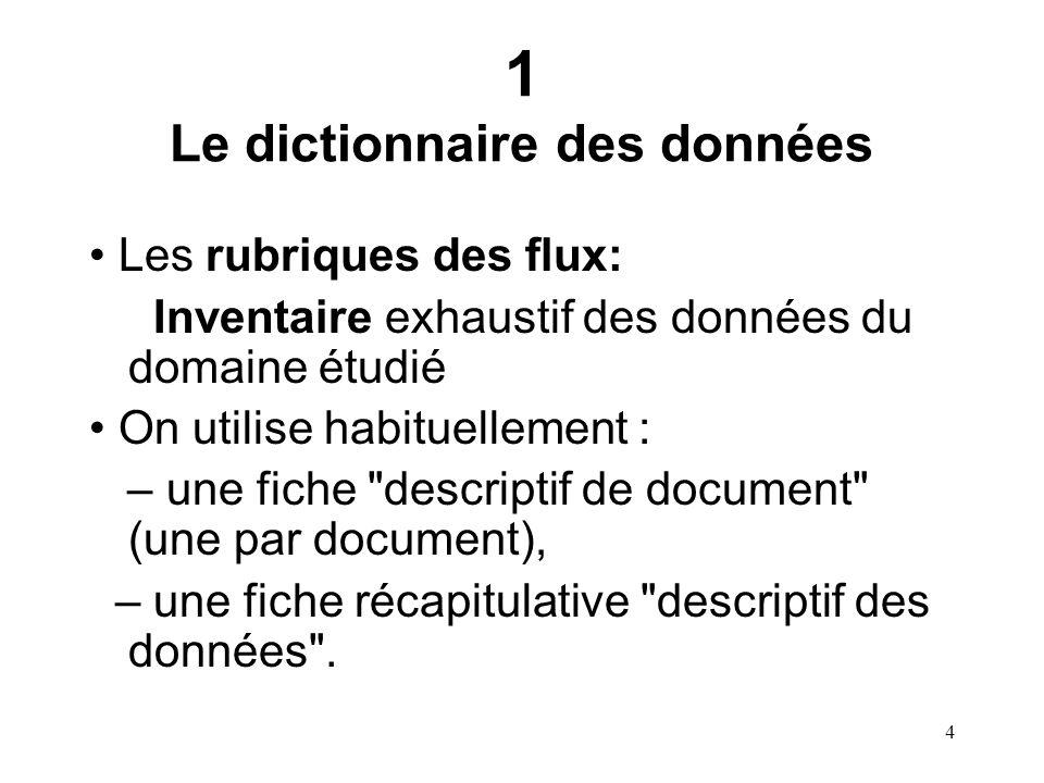 5 Descriptif des données Domaine: --------- libelléTypeModeD1 D2 nomClientNom du client chaine mémorisée * Rubrique (propriété)