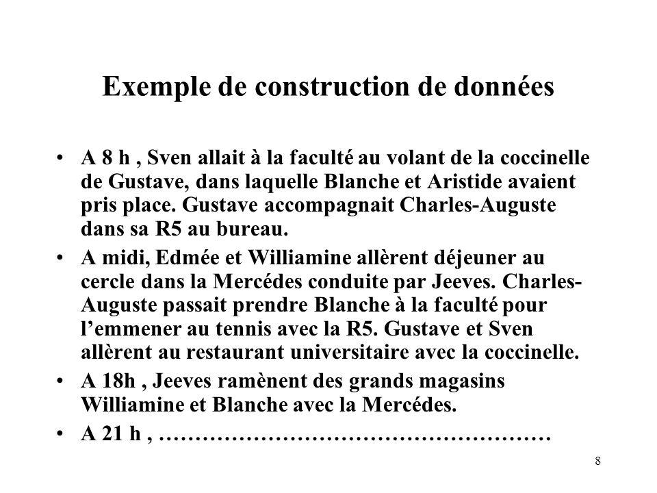 8 Exemple de construction de données A 8 h, Sven allait à la faculté au volant de la coccinelle de Gustave, dans laquelle Blanche et Aristide avaient pris place.
