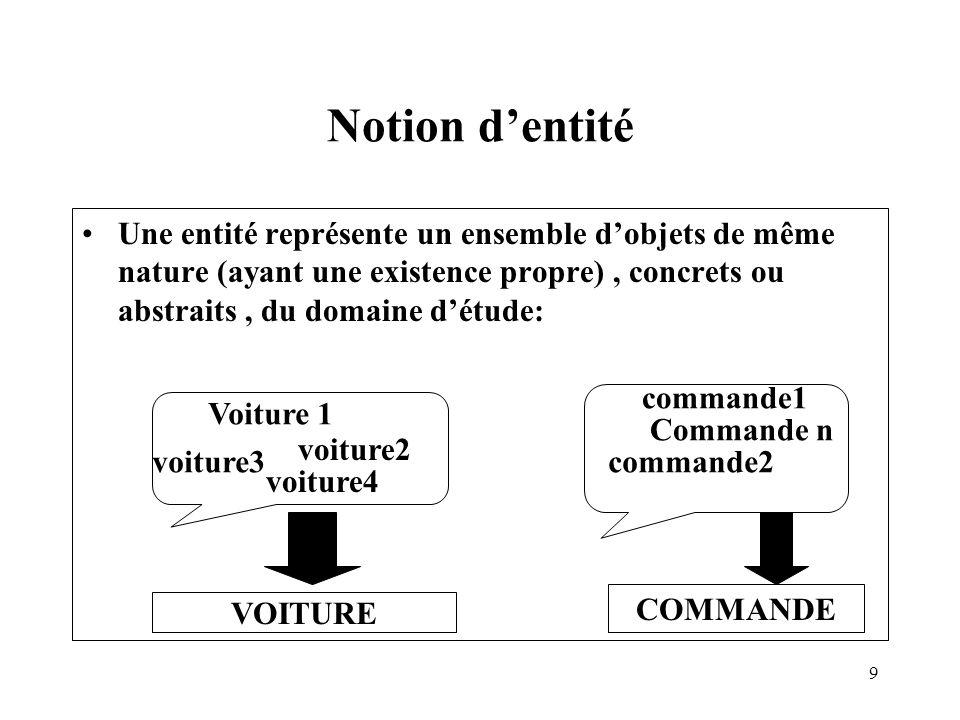 20 Association type ou relation type Modélise un ensemble de liens de même nature: C13 CLIENT C11 C12 Cd1 COMMANDE Cd2 Cd3 Cd4 Passer