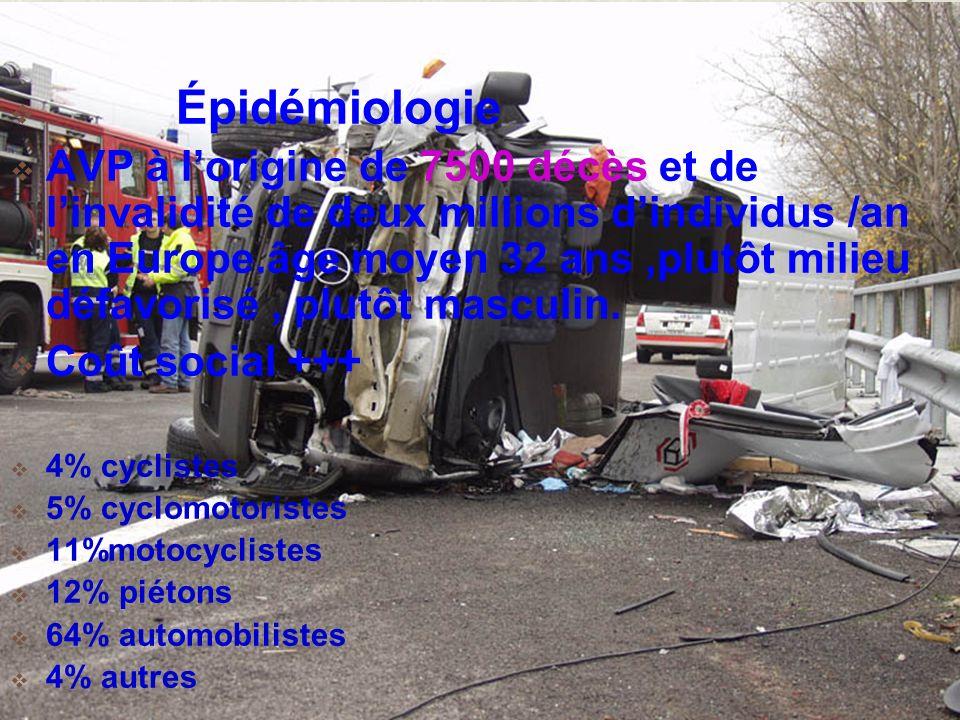 Épidémiologie AVP à lorigine de 7500 décès et de linvalidité de deux millions dindividus /an en Europe.âge moyen 32 ans,plutôt milieu défavorisé, plut