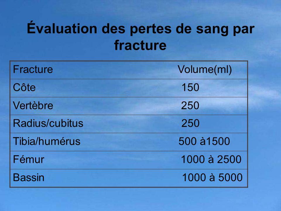 Évaluation des pertes de sang par fracture Fracture Volume(ml) Côte 150 Vertèbre 250 Radius/cubitus 250 Tibia/humérus 500 à1500 Fémur 1000 à 2500 Bass