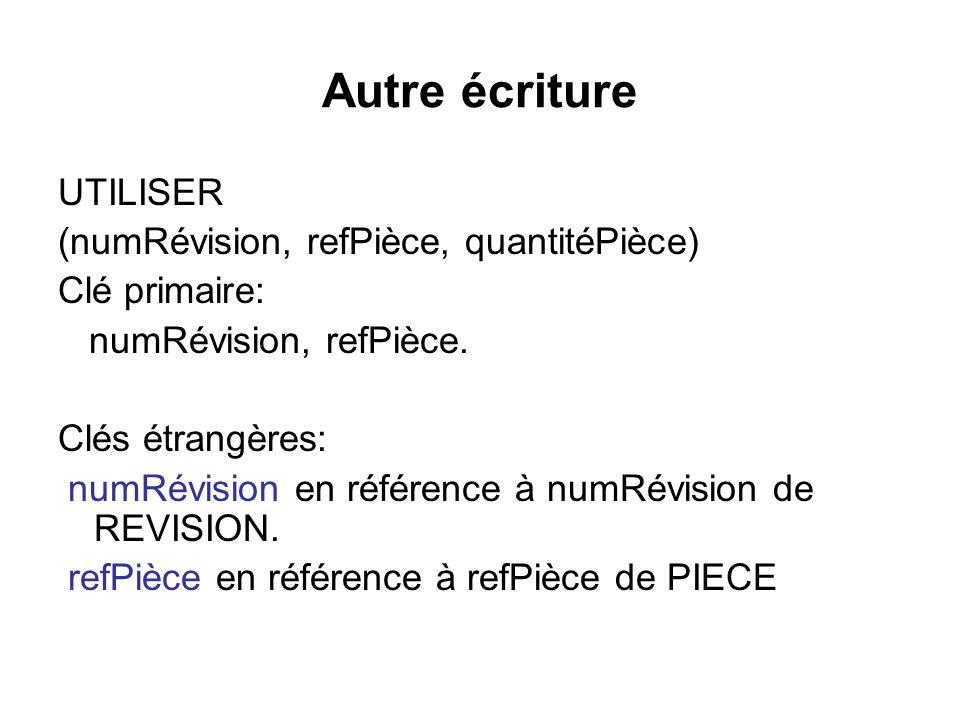 Autre écriture UTILISER (numRévision, refPièce, quantitéPièce) Clé primaire: numRévision, refPièce. Clés étrangères: numRévision en référence à numRév