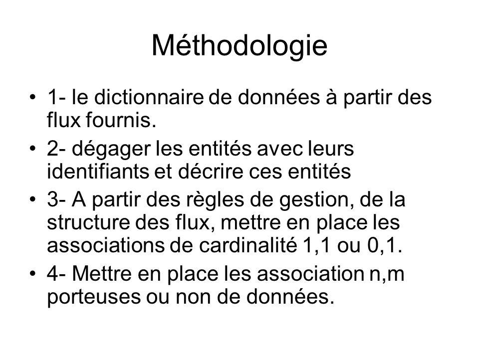 Méthodologie 1- le dictionnaire de données à partir des flux fournis. 2- dégager les entités avec leurs identifiants et décrire ces entités 3- A parti