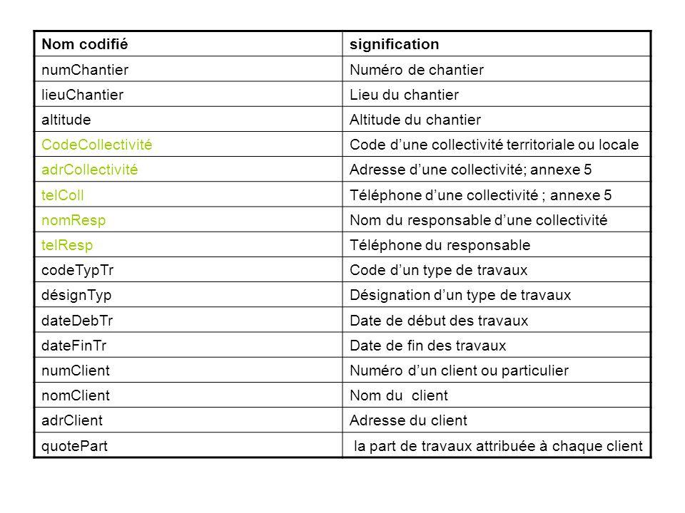 Nom codifiésignification numChantierNuméro de chantier lieuChantierLieu du chantier altitudeAltitude du chantier CodeCollectivitéCode dune collectivit
