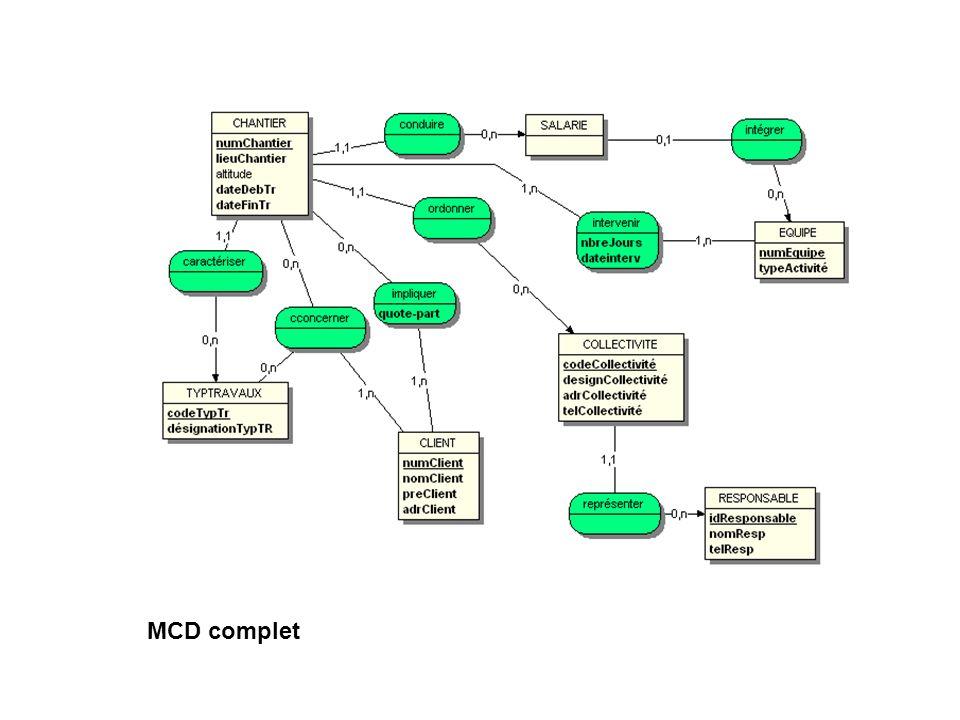 MCD complet