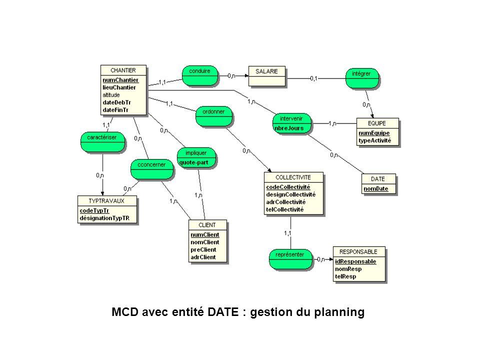 MCD avec entité DATE : gestion du planning