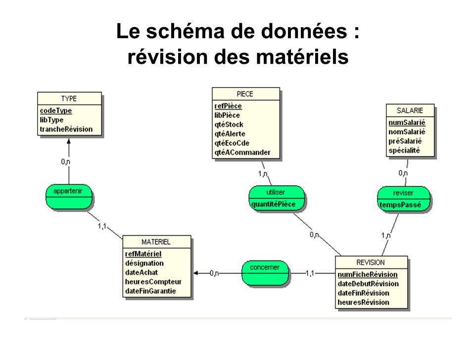 Le schéma de données : révision des matériels