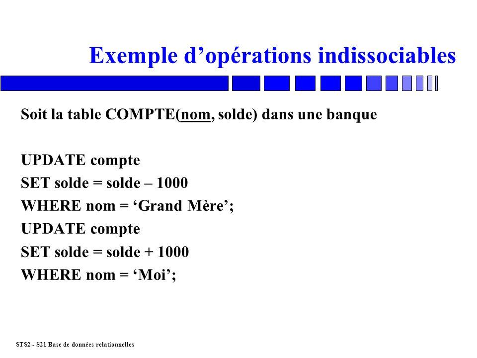 STS2 - S21 Base de données relationnelles Exemple dopérations indissociables Soit la table COMPTE(nom, solde) dans une banque UPDATE compte SET solde
