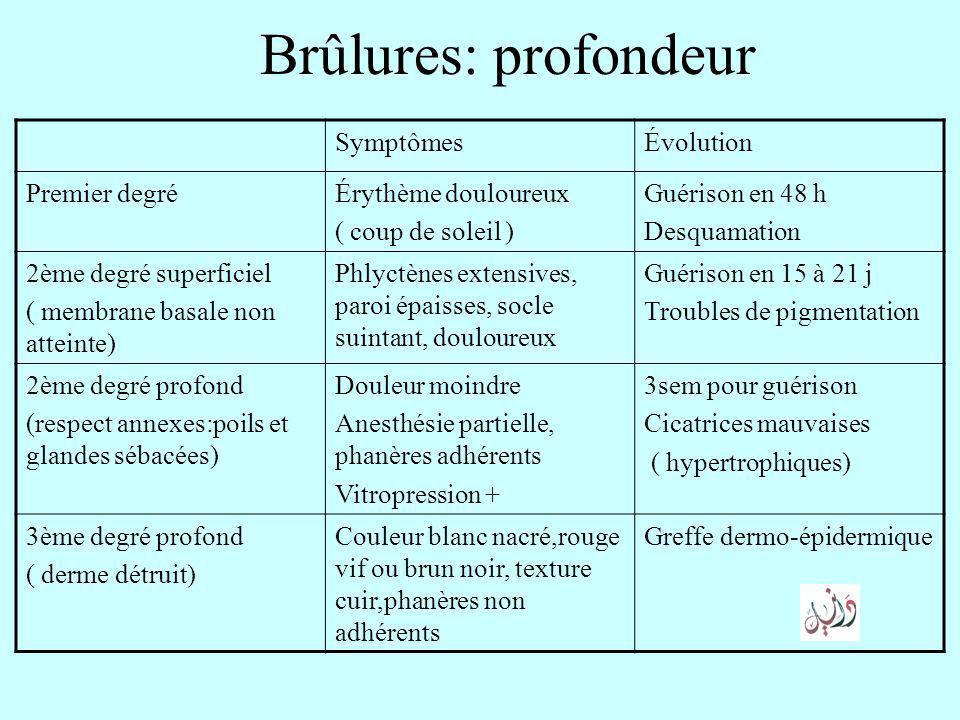 Brûlures: profondeur SymptômesÉvolution Premier degréÉrythème douloureux ( coup de soleil ) Guérison en 48 h Desquamation 2ème degré superficiel ( mem