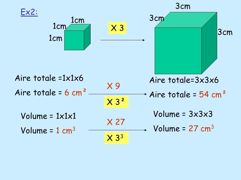 Ex2: X 3 X 9 X 27 1cm 3cm Aire totale =1x1x6 Aire totale = 6 cm² Aire totale=3x3x6 Aire totale = 54 cm² X 3² Volume = 1x1x1 Volume = 1 cm 3 Volume = 3