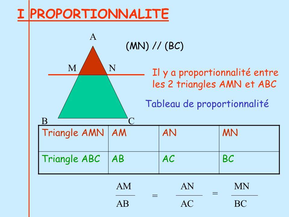 I PROPORTIONNALITE A BC MN (MN) // (BC) Il y a proportionnalité entre les 2 triangles AMN et ABC Triangle AMNAMANMN Triangle ABCABACBC Tableau de prop