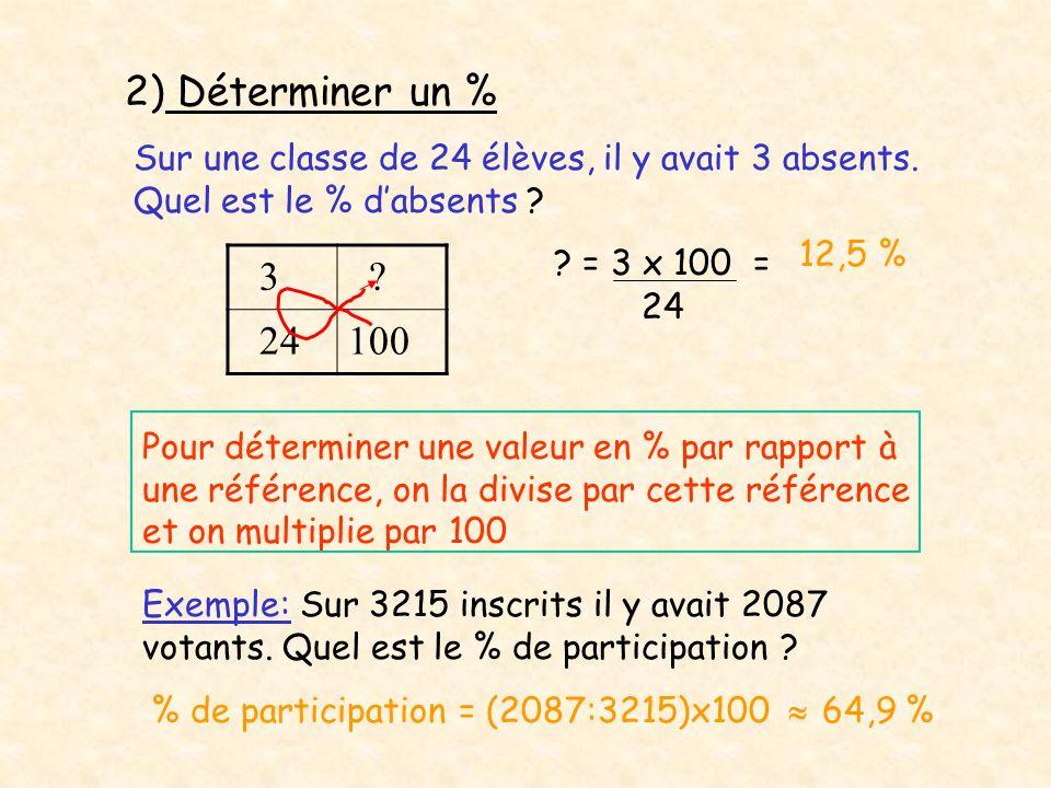 2) Déterminer un % Sur une classe de 24 élèves, il y avait 3 absents. Quel est le % dabsents ? 3 ? 24100 ? = 3 x 100 = 24 12,5 % Pour déterminer une v