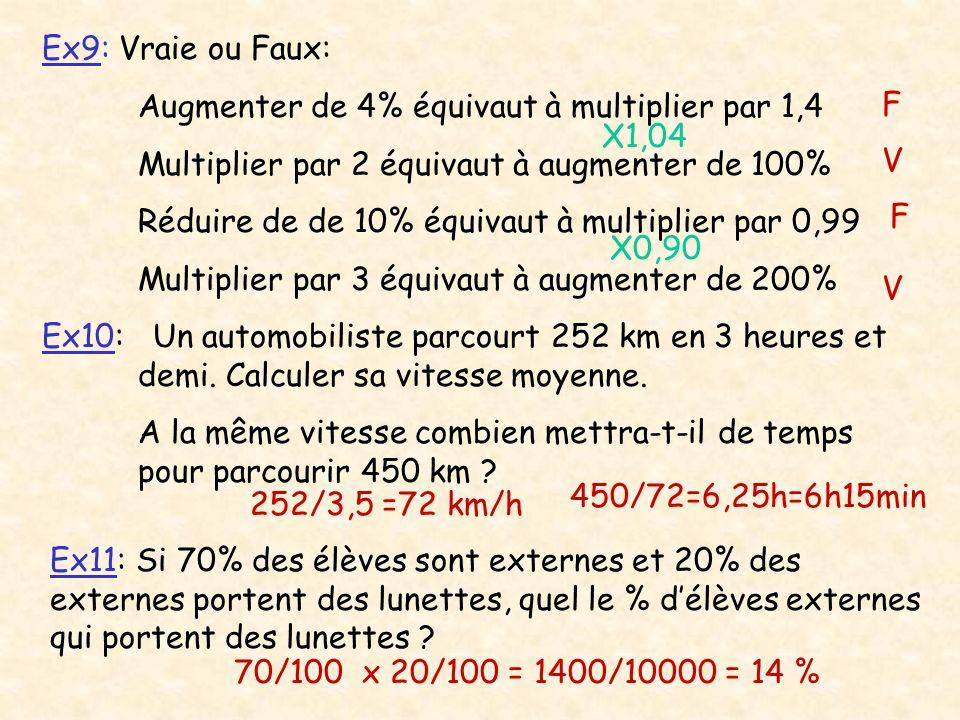 Ex9: Vraie ou Faux: Augmenter de 4% équivaut à multiplier par 1,4 Multiplier par 2 équivaut à augmenter de 100% Réduire de de 10% équivaut à multiplie