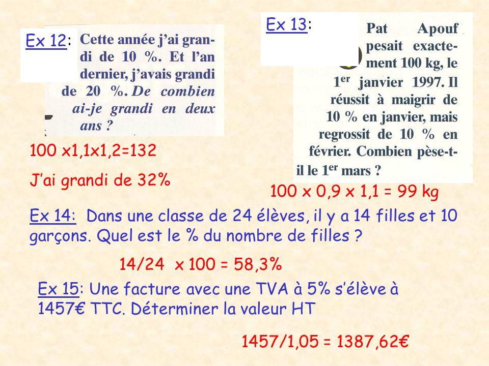Ex 12: Ex 13: 100 x1,1x1,2=132 Jai grandi de 32% 100 x 0,9 x 1,1 = 99 kg Ex 14: Dans une classe de 24 élèves, il y a 14 filles et 10 garçons. Quel est
