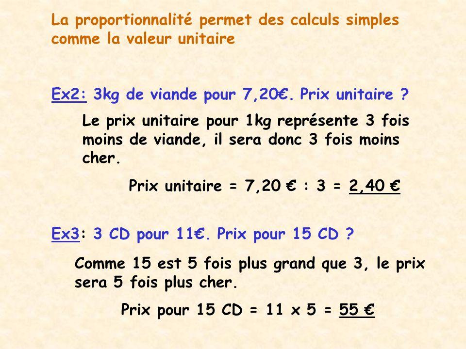 La proportionnalité permet des calculs simples comme la valeur unitaire Ex2: 3kg de viande pour 7,20. Prix unitaire ? Ex3: 3 CD pour 11. Prix pour 15