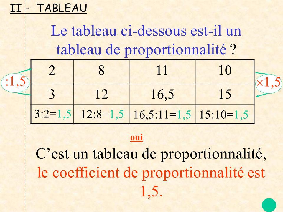 281110 31216,515 1,5 :1,5 3:2=1,5 12:8=1,5 16,5:11=1,5 15:10=1,5 Cest un tableau de proportionnalité, le coefficient de proportionnalité est 1,5. Le t