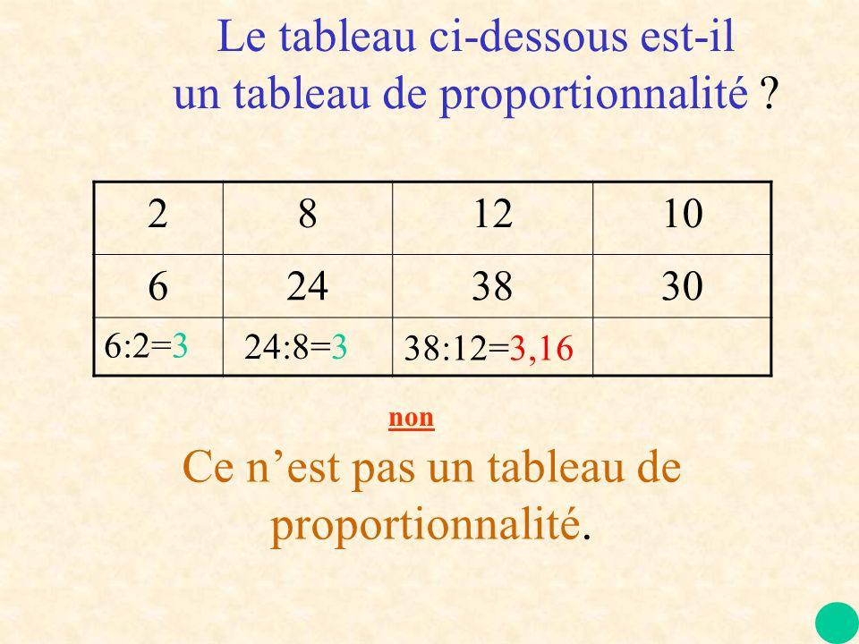 281210 6243830 6:2=3 24:8=3 38:12=3,16 Ce nest pas un tableau de proportionnalité. Le tableau ci-dessous est-il un tableau de proportionnalité ? non