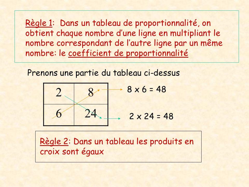 Règle 1: Dans un tableau de proportionnalité, on obtient chaque nombre dune ligne en multipliant le nombre correspondant de lautre ligne par un même n