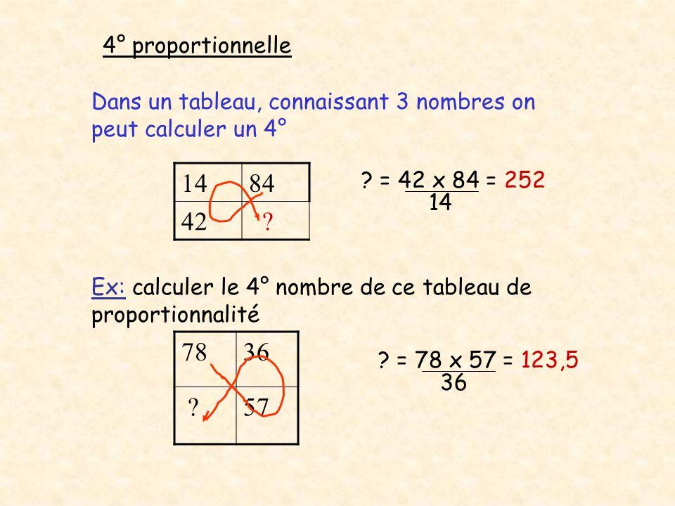4° proportionnelle Dans un tableau, connaissant 3 nombres on peut calculer un 4° 1484 42 ? ? = 42 x 84 = 252 14 Ex: calculer le 4° nombre de ce tablea
