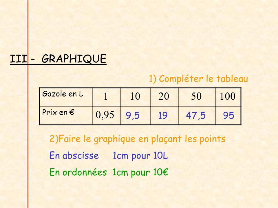 Gazole en L 1102050100 Prix en 0,95 1) Compléter le tableau 2)Faire le graphique en plaçant les points En abscisse 1cm pour 10L En ordonnées 1cm pour