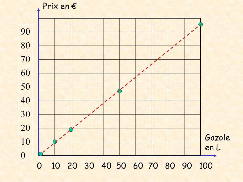 Règle3 Le graphique dune situation de proportionnalité est représenté par des points alignés avec lorigine du repère Exemples: non