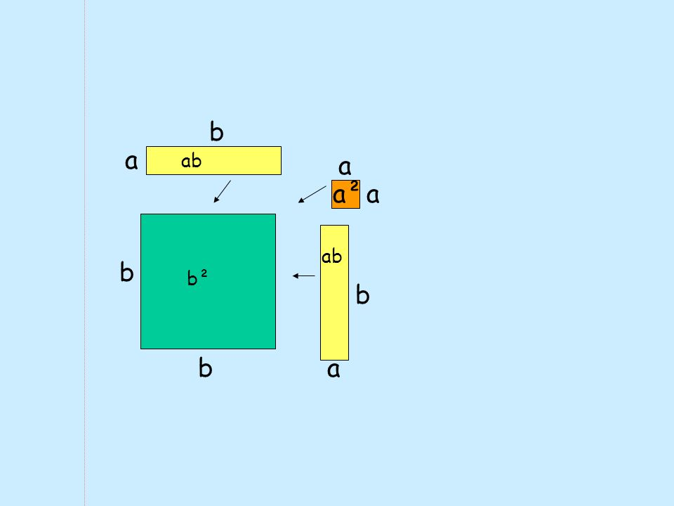 b b b² a b ab a b a aa²
