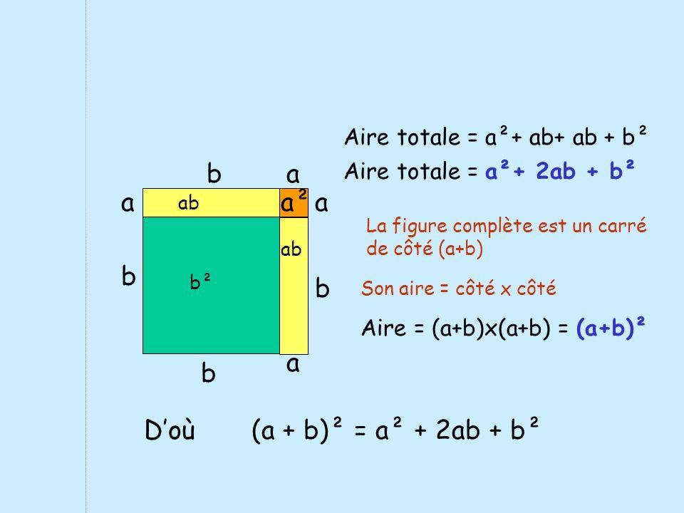 b b b² a b ab a b a aa² Aire totale = a²+ ab+ ab + b² Aire totale = a²+ 2ab + b² La figure complète est un carré de côté (a+b) Son aire = côté x côté