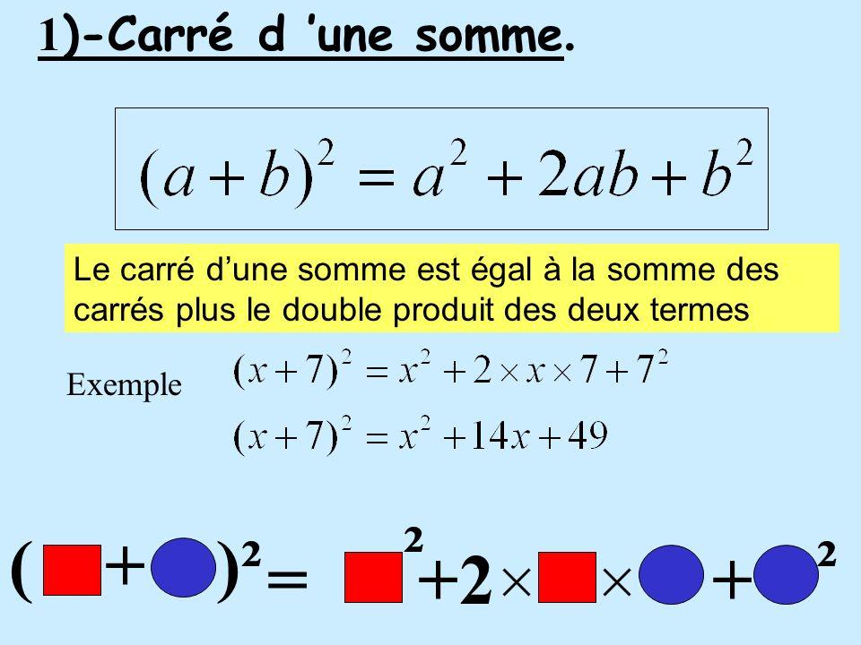 1 )-Carré d une somme. ² ² ( + )² =+2+ Le carré dune somme est égal à la somme des carrés plus le double produit des deux termes Exemple