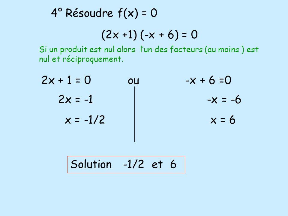 4° Résoudre f(x) = 0 (2x +1) (-x + 6) = 0 Si un produit est nul alors lun des facteurs (au moins ) est nul et réciproquement. 2x + 1 = 0ou-x + 6 =0 2x
