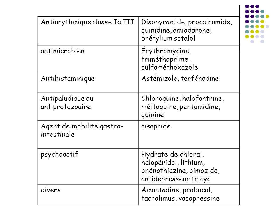 Antiarythmique classe Ia IIIDisopyramide, procainamide, quinidine, amiodarone, brétylium sotalol antimicrobienÉrythromycine, triméthoprime- sulfamétho