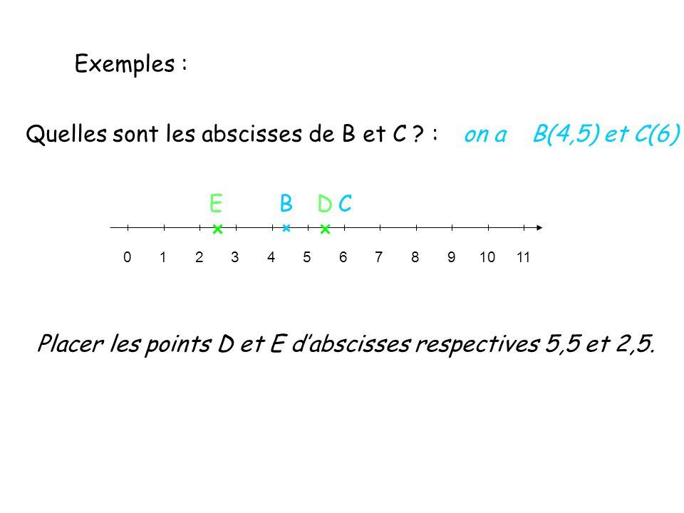 01234567891011 Exemples : Quelles sont les abscisses de B et C ? : BC on aB(4,5) et C(6) Placer les points D et E dabscisses respectives 5,5 et 2,5. E