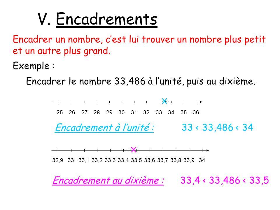V. Encadrements Encadrer un nombre, cest lui trouver un nombre plus petit et un autre plus grand. Exemple : Encadrer le nombre 33,486 à lunité, puis a