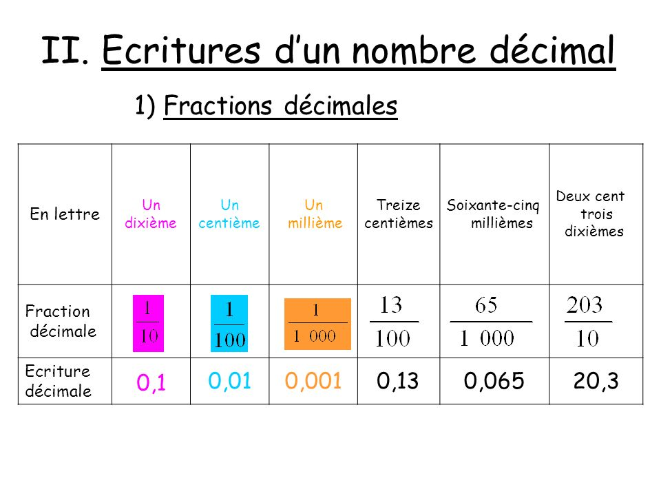 2) Différentes écritures Ecriture décimale : 453,51 En lettres :453 unités et 5 dixièmes 1 centième 453 unités et 51 centièmes Fraction décimale : Somme dun entier et dune fraction décimale : 453 + Décomposition : (4x100) + (5x0) + (3x1) + (5x ) + (1x )