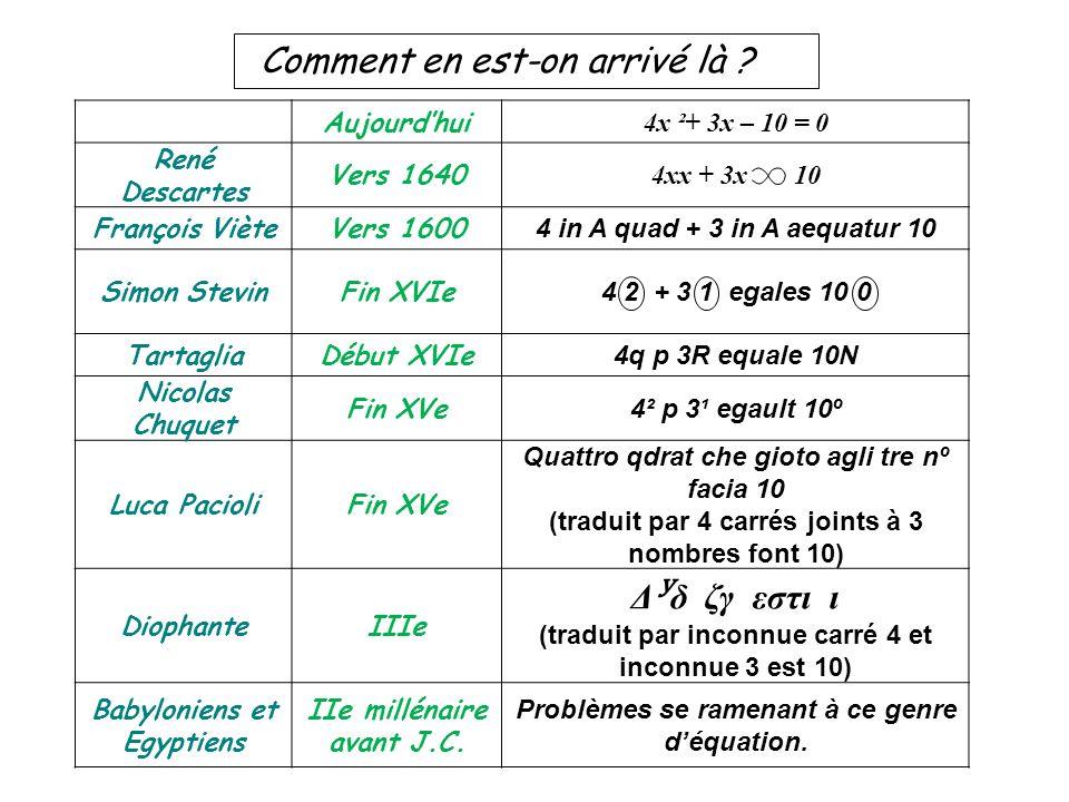 Comment en est-on arrivé là ? Aujourdhui 4x ²+ 3x – 10 = 0 René Descartes Vers 1640 4xx + 3x 10 François VièteVers 1600 4 in A quad + 3 in A aequatur