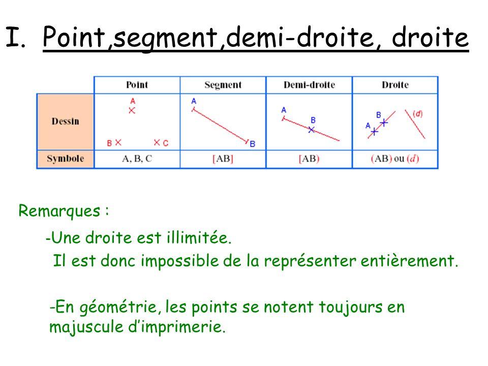 I. Point,segment,demi-droite, droite Remarques : - Une droite est illimitée. Il est donc impossible de la représenter entièrement. -En géométrie, les