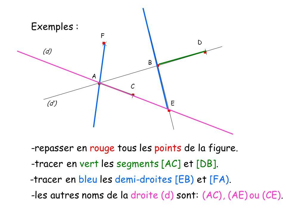 Exemples : D (d) C E A B F -repasser en rouge tous les points de la figure. -tracer en vert les segments [AC] et [DB]. -tracer en bleu les demi-droite