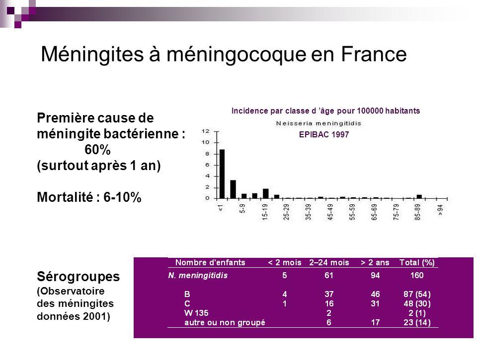 Méningites à méningocoque en France EPIBAC 1997 Incidence par classe d âge pour 100000 habitants Première cause de méningite bactérienne : 60% (surtou