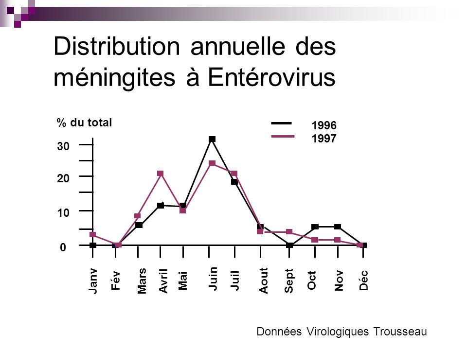 Distribution annuelle des méningites à Entérovirus 30 20 10 Janv 0 Fév Mars Avril Mai Juin Juil Aout Sept Oct Nov Déc 1996 1997 % du total Données Vir