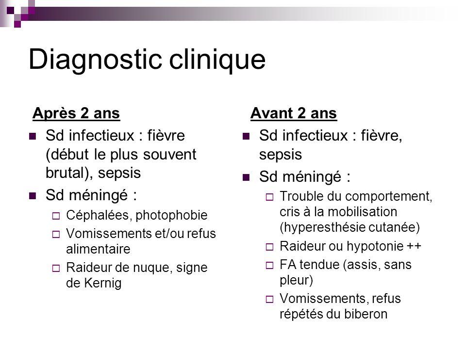 Diagnostic clinique Après 2 ans Sd infectieux : fièvre (début le plus souvent brutal), sepsis Sd méningé : Céphalées, photophobie Vomissements et/ou r