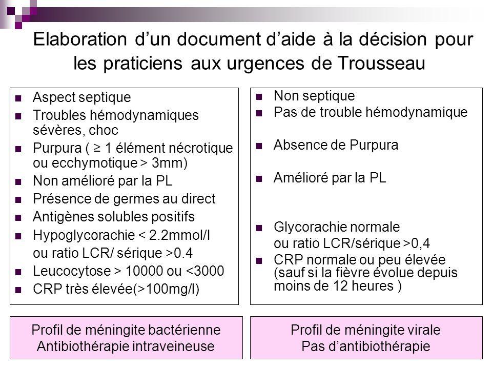 Aspect septique Troubles hémodynamiques sévères, choc Purpura ( 1 élément nécrotique ou ecchymotique > 3mm) Non amélioré par la PL Présence de germes