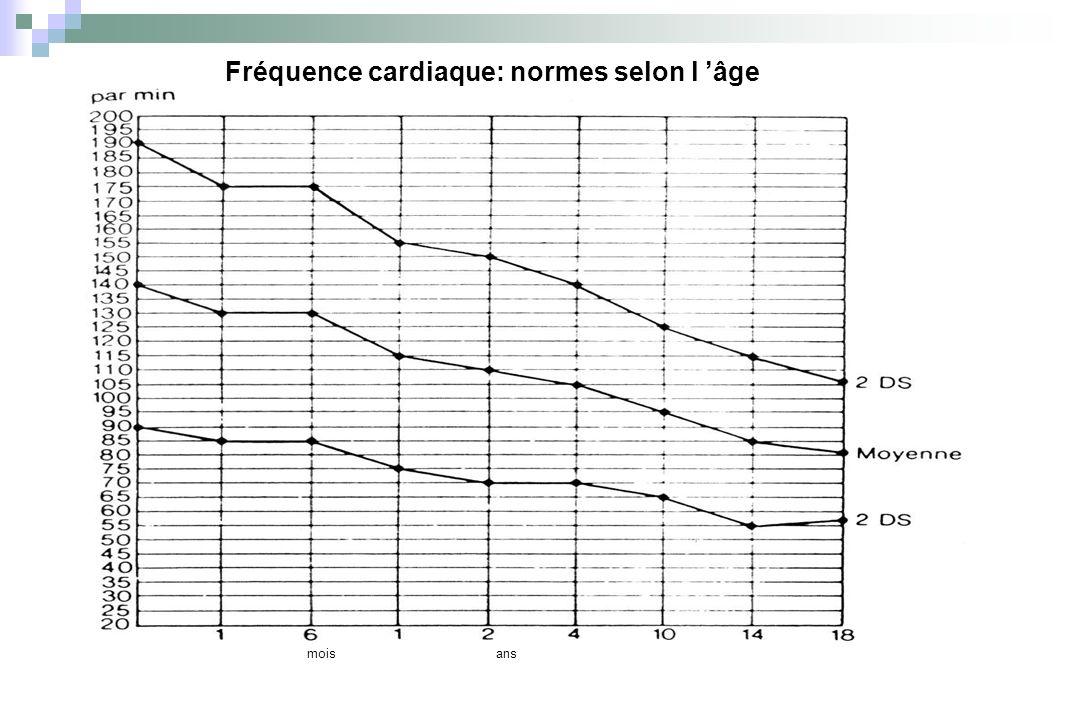 Tension artérielle : normes selon l âge ans