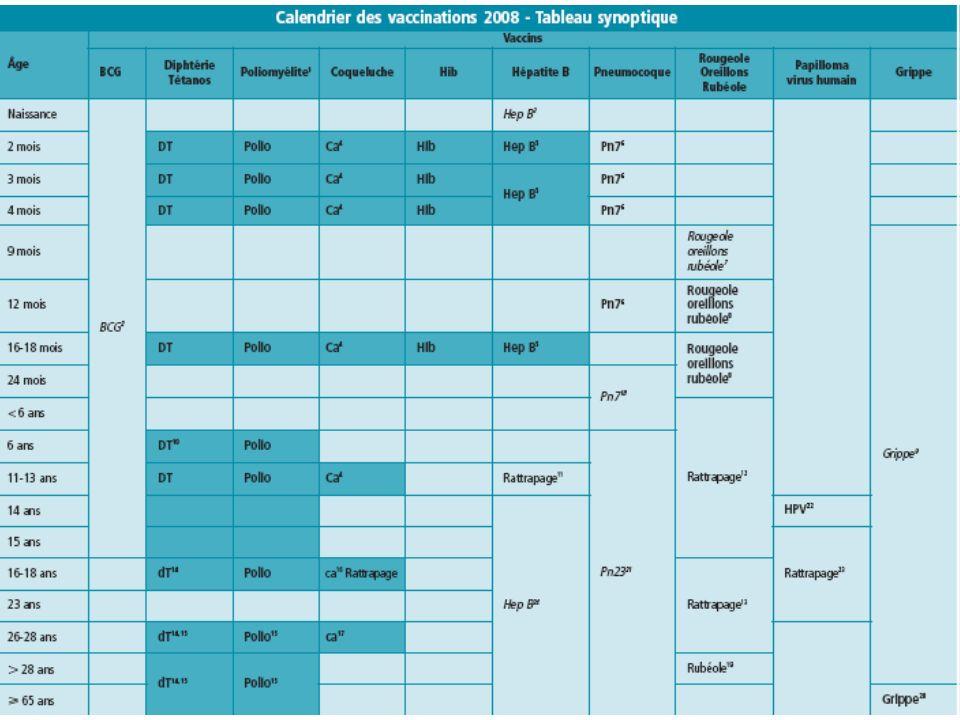 25 Stratégie vaccinale française actuelle Maintien du taux élevé de couverture et rappel tardif –Primovaccination précoce : 2, 3 et 4 mois –Premier rappel à 16–18 mois –Rappel tardif à 11–13 ans –Rappel tardif de ladulte (2004 et 2008) : cocooning
